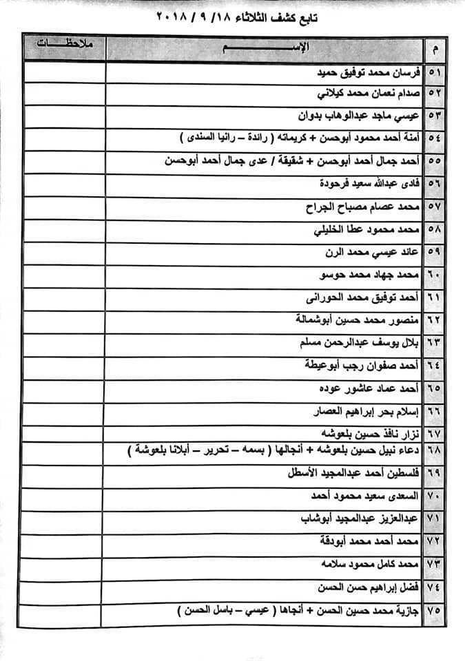 صور كشف التنسيقات المصرية اليوم , تعرف معنا على كشف التنسيقات المصرية لهذا اليوم